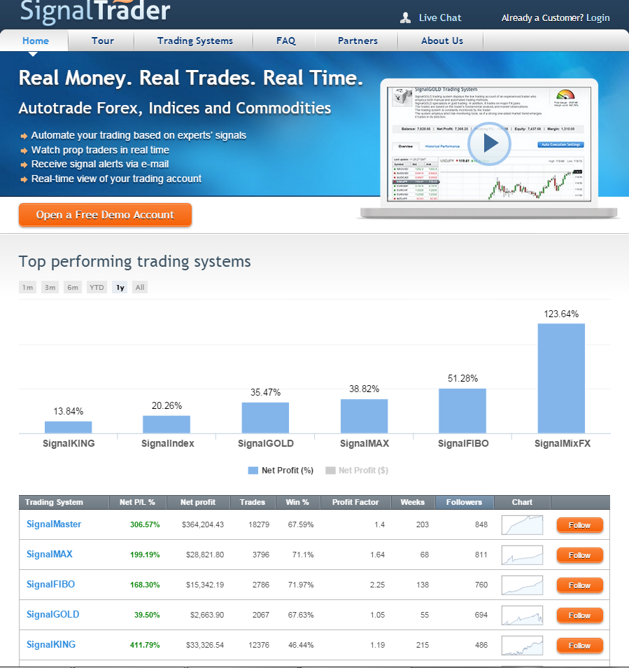 Manual forex etoro